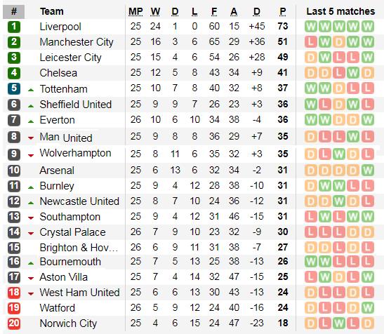 Xếp hạng vòng 26-Ngoại hạng Anh: Sheffield qua mặt Tottenham ảnh 2