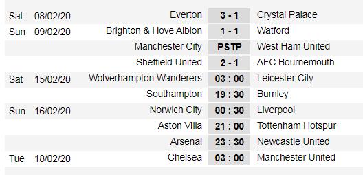 Xếp hạng vòng 26-Ngoại hạng Anh: Sheffield qua mặt Tottenham ảnh 1