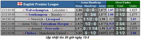 Lịch thi đấu vòng 26 Ngoại hạng Anh (ngày 15-2): Chelsea đại chiến Man United (Mới cập nhật) ảnh 1