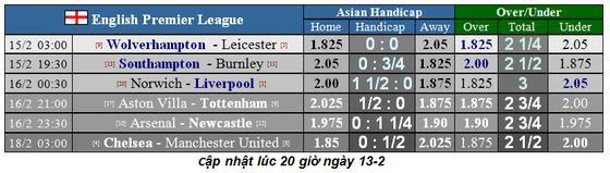 Nhận định Wolves – Leicester City: Khi bầy cáo đối đầu bầy sói ảnh 2