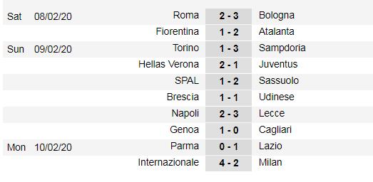 Lịch thi đấu vòng 24 Serie A ngày 15-2: Juventus thừa cơ soán ngôi đầu của Inter (Mới cập nhật) ảnh 3