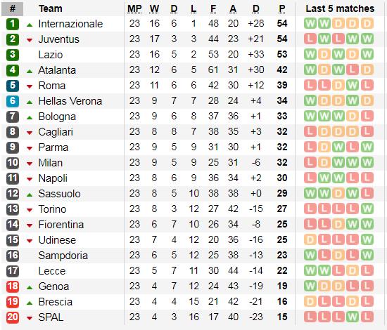 Lịch thi đấu vòng 24 Serie A ngày 15-2: Juventus thừa cơ soán ngôi đầu của Inter (Mới cập nhật) ảnh 4