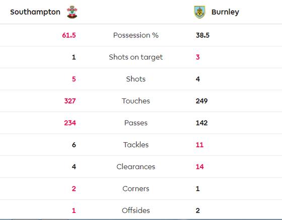 TRỰC TIẾP Southampton - Burnley: quyết chiến ở St Mary's  ảnh 4