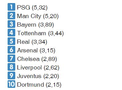 Qua mặt Man City, PSG là CLB quyền lực tài chính nhất thế giới – MU lọt ngoài tốp 10 ảnh 1