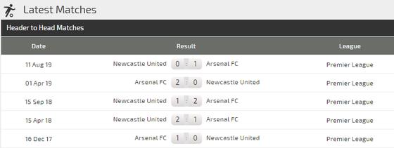 Nhận định Arsenal - Newcastle: Pháo thủ quyết bắn hạ Chích chòe (Mới cập nhật) ảnh 3
