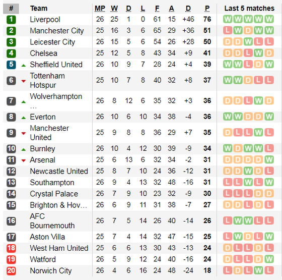 Lịch thi đấu vòng 26 Ngoại hạng Anh, ngày 16-2: Tottenham và Arsanal quyết thắng (Mới cập nhật) ảnh 3