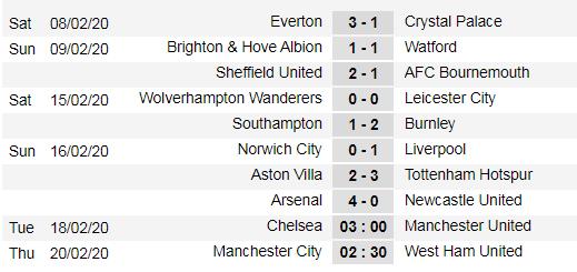 Xếp hạng vòng 26 Ngoại hạng Anh: Tottenham và Arsenal bùng nổ ảnh 1
