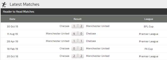 Nhận định Chelsea – Man United: Quyền lực The Blues ảnh 5