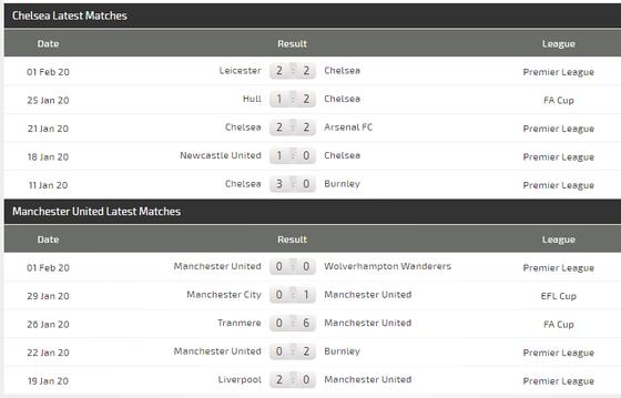 Nhận định Chelsea – Man United: Quyền lực The Blues ảnh 6