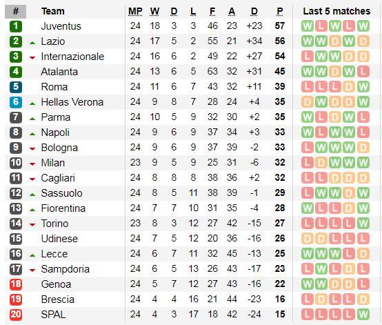 Xếp hạng vòng 24 Serie A: Inter thúc thủ ở Lazio, Juventus lấy lại ngôi đầu ảnh 2