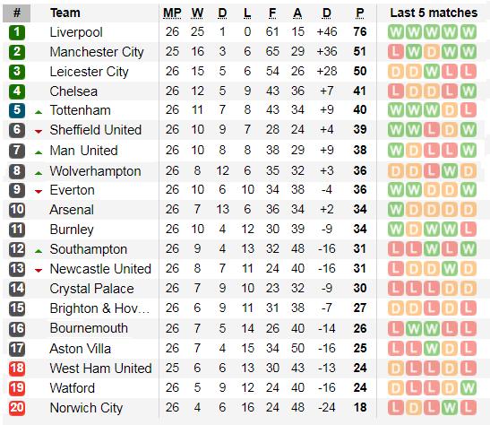 Dự đoán Manchester City - West Ham: Mưa bàn thắng xua tan phiền muộn (Mới cập nhật) ảnh 3