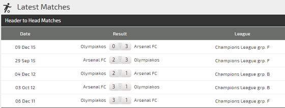 Dự đoán Olympiakos - Arsenal: Pháo thủ không dễ gì lên gân (Mới cập nhật) ảnh 3