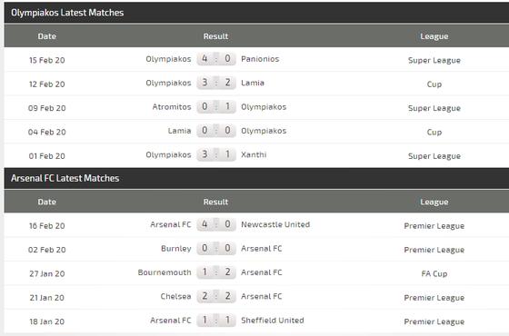 Dự đoán Olympiakos - Arsenal: Pháo thủ không dễ gì lên gân (Mới cập nhật) ảnh 4