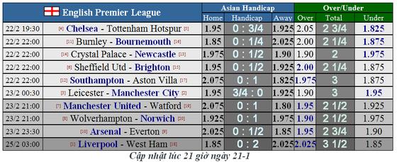 Lịch thi đấu Ngoại hạng Anh, vòng 27: Man United sẽ thắng dễ Watford (Mới cập nhật) ảnh 3