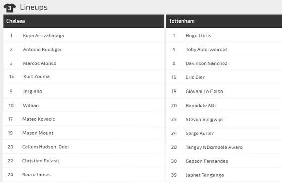 Dự đoán Chelsea – Tottenham: The Blues chạm trán Mourinho ảnh 2