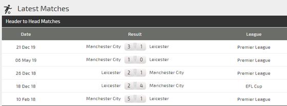 Dự đoán Leicester - Manchester City: Quyết chiến ở King Power (Mới cập nhật) ảnh 4