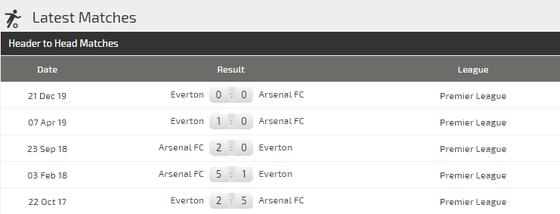 Arsenal - Everton: Pháo thủ đụng độ… Ancelotti (Mới cập nhật) ảnh 4