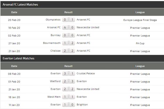 Arsenal - Everton: Pháo thủ đụng độ… Ancelotti (Mới cập nhật) ảnh 5