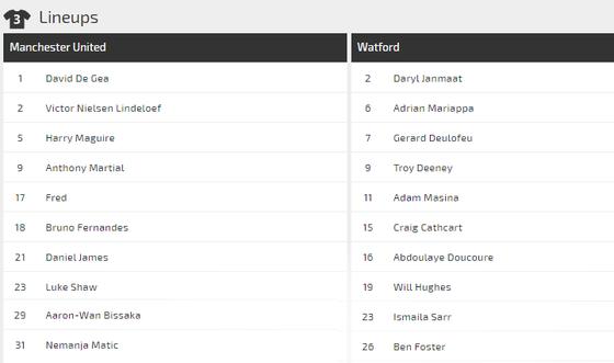 Dự đoán Man Utd - Watford: Quỷ đỏ chen chân vào tốp 6 (Mới cập nhật) ảnh 3