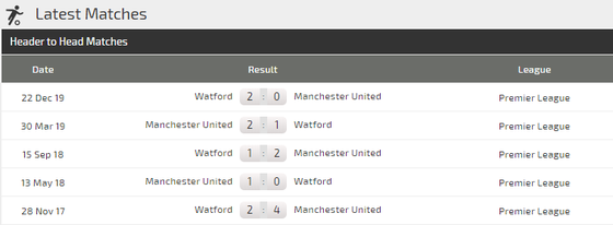 Dự đoán Man Utd - Watford: Quỷ đỏ chen chân vào tốp 6 (Mới cập nhật) ảnh 4