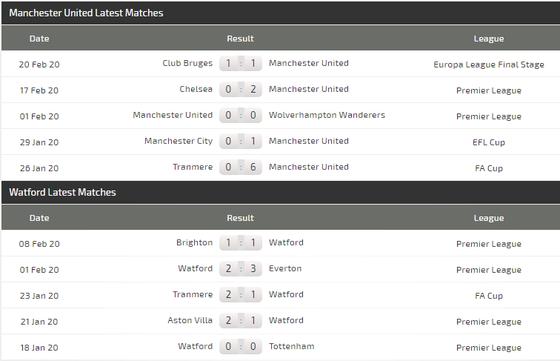 Dự đoán Man Utd - Watford: Quỷ đỏ chen chân vào tốp 6 (Mới cập nhật) ảnh 5