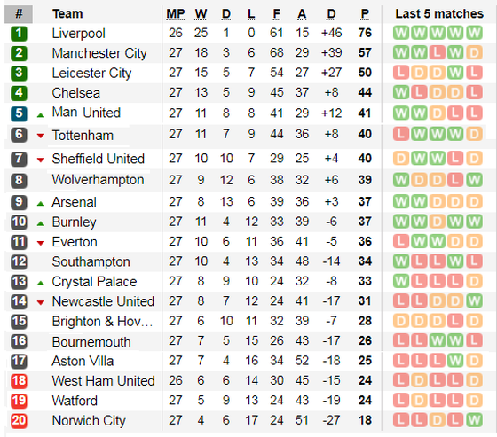 Xếp hạng Ngoại hạng Anh vòng 27: Man United vươn lên thứ 5, Arsenal lên thứ 9 ảnh 2
