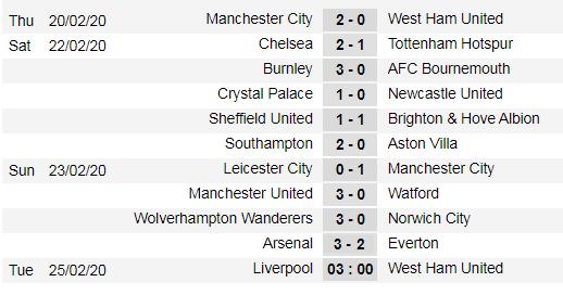 Xếp hạng Ngoại hạng Anh vòng 27: Man United vươn lên thứ 5, Arsenal lên thứ 9 ảnh 1