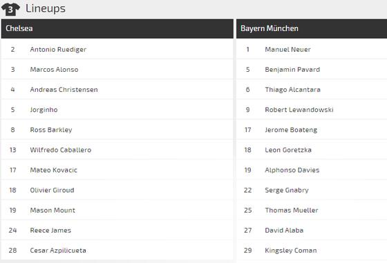 Dự đoán Chelsea - Bayern Munich: Giroud đọ súng Lewandowski (Mới cập nhật) ảnh 2