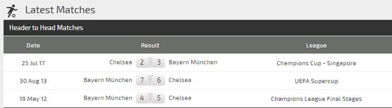 Dự đoán Chelsea - Bayern Munich: Giroud đọ súng Lewandowski (Mới cập nhật) ảnh 3