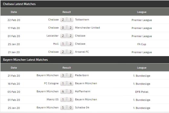 Dự đoán Chelsea - Bayern Munich: Giroud đọ súng Lewandowski (Mới cập nhật) ảnh 4