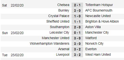 Xếp hạng vòng 27 Ngoại hạng Anh: Hơn Man City 22 điểm. Liverpool cách vinh quang 4 trận thắng ảnh 1