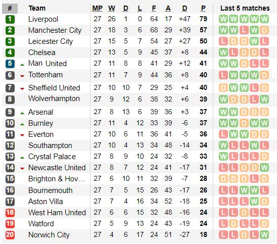 Xếp hạng vòng 27 Ngoại hạng Anh: Hơn Man City 22 điểm. Liverpool cách vinh quang 4 trận thắng ảnh 2