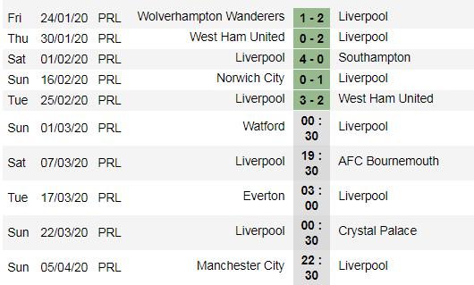 Xếp hạng vòng 27 Ngoại hạng Anh: Hơn Man City 22 điểm. Liverpool cách vinh quang 4 trận thắng ảnh 3