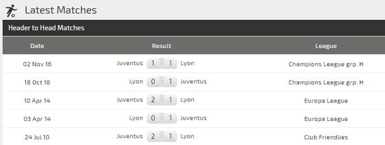 Dự đoán Lyon – Juventus: Sao ngăn nổi siêu tiền đạo Cristiano Ronaldo (Mới cập nhật) ảnh 5