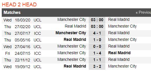 Dự đoán Real Madrid – Man City: Zidane đối đầu Pep Guardiola (Mới cập nhật) ảnh 5