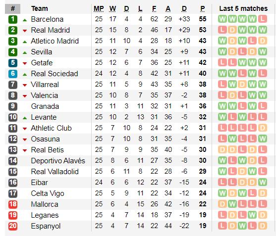Lịch thi đấu La Liga vòng 26: Barcelona đá 'chung kết' trên sân Real Madrid (Mới cập nhật) ảnh 5