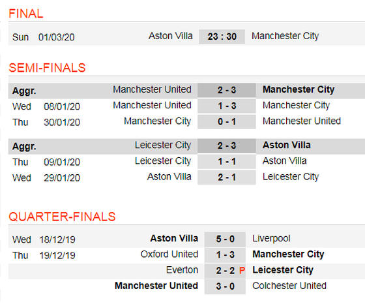 Lịch thi đấu Chung kết Cúp Liên đoàn: Aston Villa chống Man City (Mới cập nhật) ảnh 2