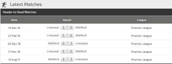 Dự đoán Watford – Liverpool: The Kop săn lùng chiến thắng thứ 19 (Mới cập nhật) ảnh 4