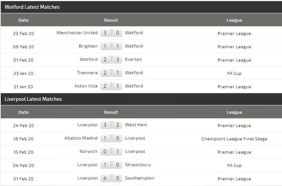 Dự đoán Watford – Liverpool: The Kop săn lùng chiến thắng thứ 19 (Mới cập nhật) ảnh 5