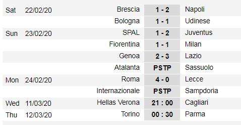 Lịch thi đấu Serie A cuối tuần, vòng 26: Chung kết đỉnh cao Juventus đụng Inter Milan (Mới cập nhật) ảnh 3