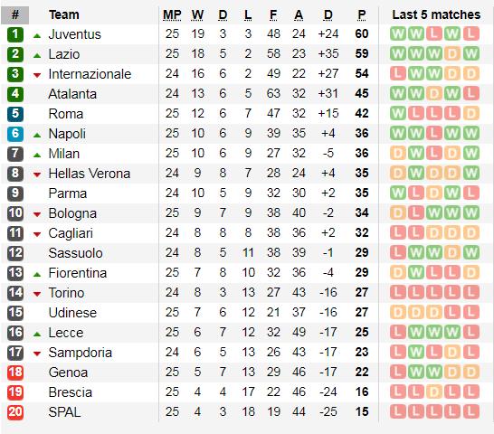 Lịch thi đấu Serie A cuối tuần, vòng 26: Chung kết đỉnh cao Juventus đụng Inter Milan (Mới cập nhật) ảnh 4