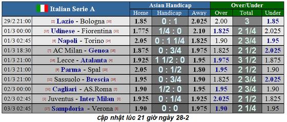 Lịch thi đấu Serie A cuối tuần, vòng 26: Chung kết đỉnh cao Juventus đụng Inter Milan (Mới cập nhật) ảnh 2