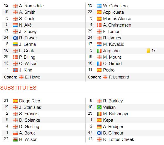 Bournemouth - Chelsea 2-2: Marcos Alonso ghi cú đúp giúp The Blues gỡ hòa ảnh 2