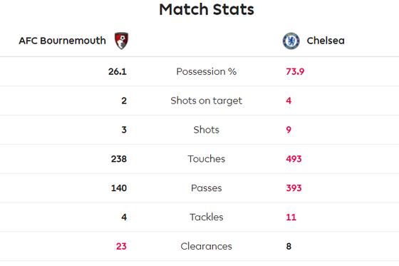 Bournemouth - Chelsea 2-2: Marcos Alonso ghi cú đúp giúp The Blues gỡ hòa ảnh 5