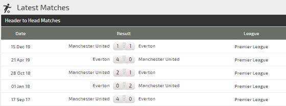 Dự đoán Everton – Man United: Mất Martial, Quỷ đỏ sẽ tịt ngòi ảnh 3