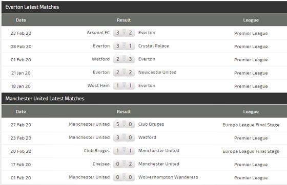Dự đoán Everton – Man United: Mất Martial, Quỷ đỏ sẽ tịt ngòi ảnh 4