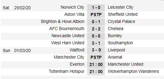 Xếp hạng giải Ngoại hạng Anh, vòng 28: Đại gia thảm bại, Liverpool thua sốc ở Watford ảnh 1