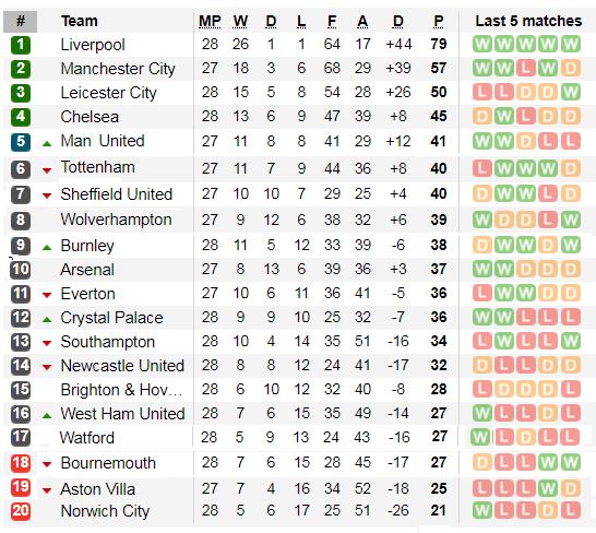 Xếp hạng giải Ngoại hạng Anh, vòng 28: Đại gia thảm bại, Liverpool thua sốc ở Watford ảnh 2