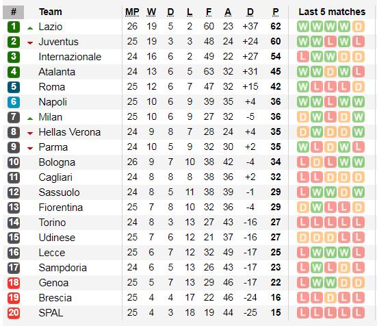 Xếp hạng Serie A, vòng 26: Thắng Bologna, Lazio chiếm ngôi đầu bảng ảnh 3