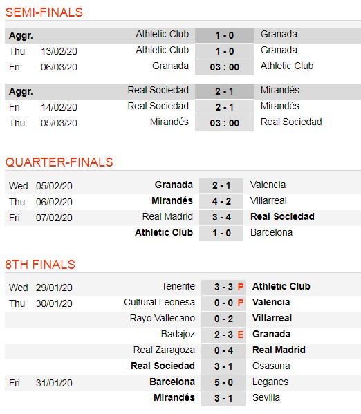 Lịch thi đấu bán kết Cúp Nhà vua: Real Sociedad rộng đường vào chung kết (Mới cập nhật) ảnh 3